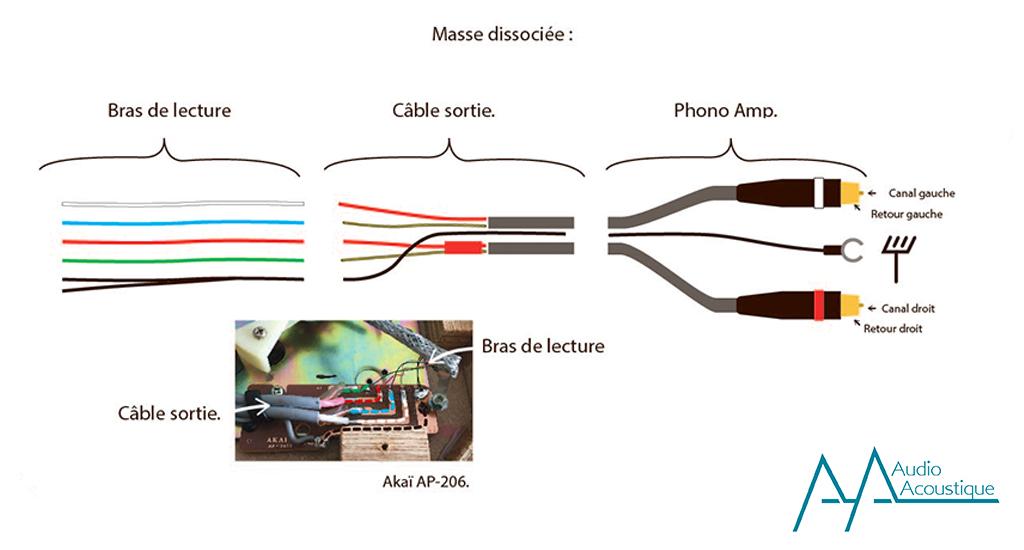 Schéma cable phono